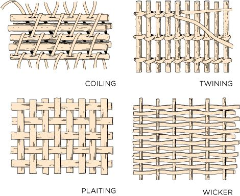 5 things you should know about Basket Weaving in Africa - Zoede